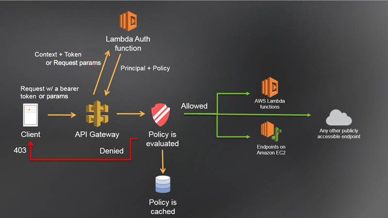 Use api gateway lambda authorizers amazon api gateway api gateway lambda authorization workflow malvernweather Gallery