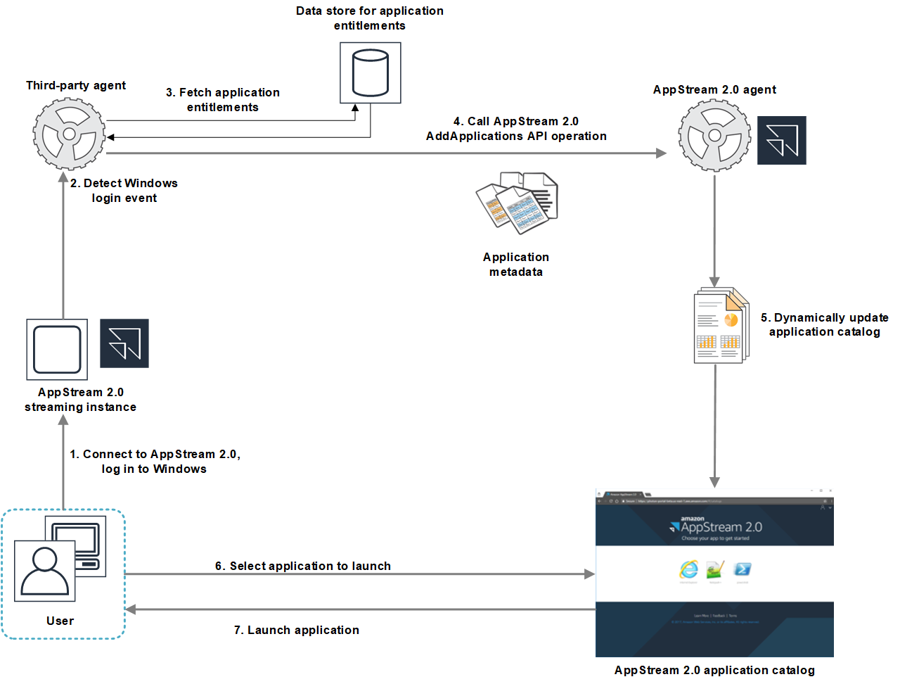the following diagram is an example of the api operations flow between  appstream 2 0 and a third-party application provider