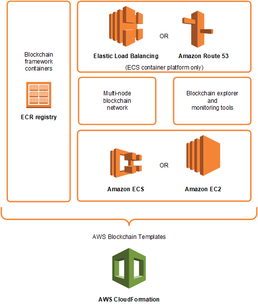 What Is Aws Blockchain Templates Aws Blockchain Templates