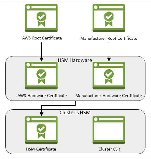 Verify the Identity and Authenticity of Your Cluster's HSM (Optional