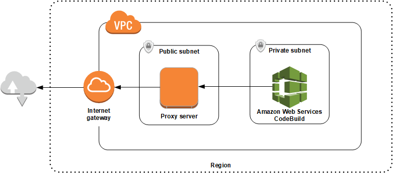 Use CodeBuild with a Proxy Server - AWS CodeBuild