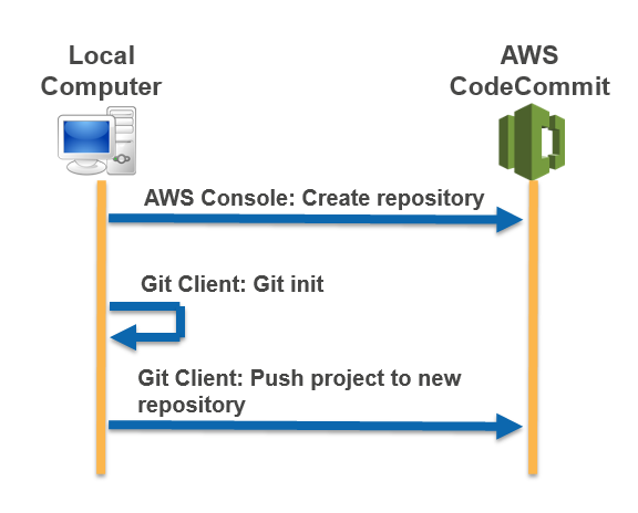 Migrate Local or Unversioned Content to AWS CodeCommit - AWS