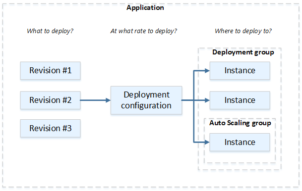 deployment-components-workflow Ec Cloudformation Example on