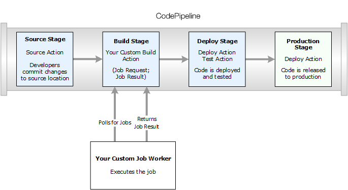 Create and Add a Custom Action in CodePipeline - CodePipeline