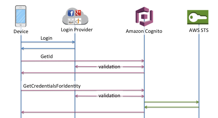 identity pools (federated identities) authentication flow amazon Activity Diagram