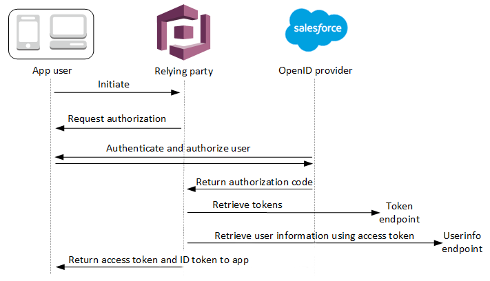 OIDC User Pool IdP Authentication Flow - Amazon Cognito