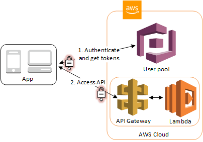Accessing Resources with API Gateway and Lambda After Sign-in