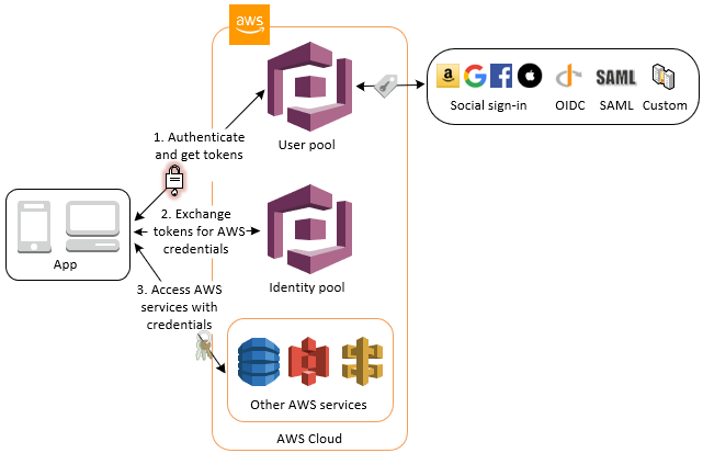 Accessing AWS Services Using an Identity Pool After Sign-in