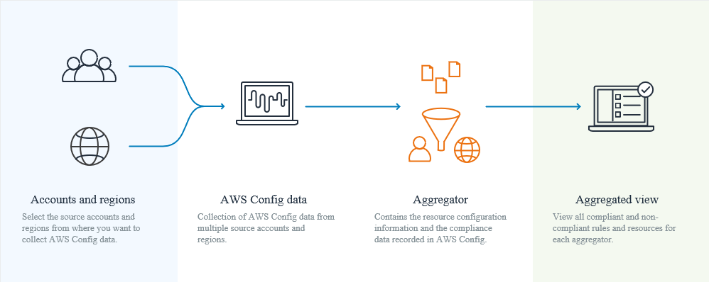 Multi-Account Multi-Region Data Aggregation - AWS Config