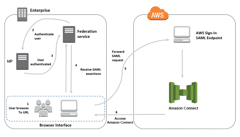 Configure SAML for Identity Management in Amazon Connect