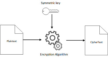 Cryptographic Algorithms - AWS Cryptography Services