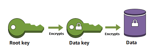 AWS Key Management Service - AWS Cryptography Services