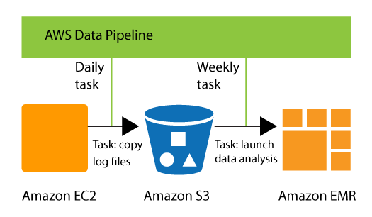 What is AWS Data Pipeline? - AWS Data Pipeline