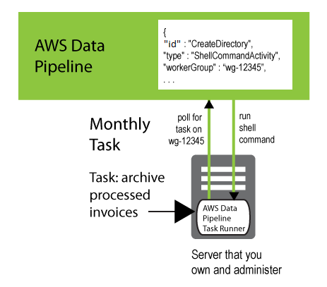 Executing Work on Existing Resources Using Task Runner - AWS