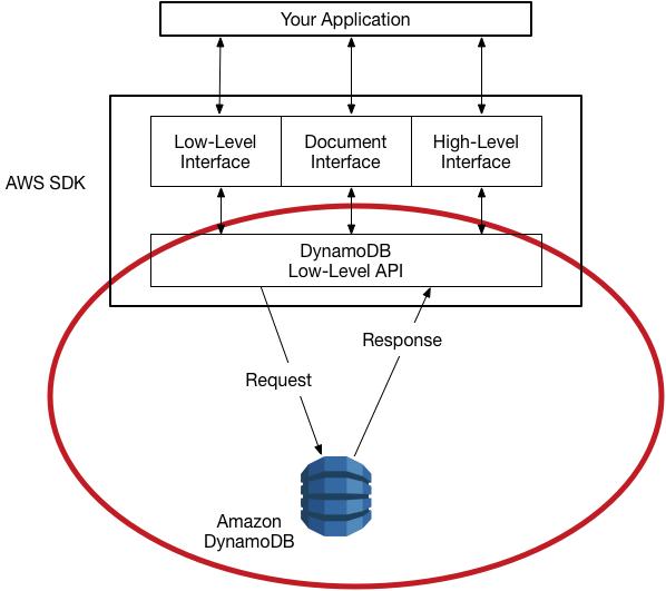 DynamoDB-API auf niedriger Ebene - Amazon DynamoDB