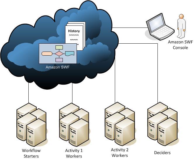 Amazon SWF-Akteure - Amazon Simple Workflow Service