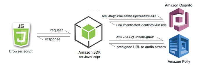 Erste Schritte in einem Browser-Skript - AWS SDK für JavaScript