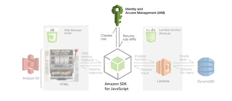 Erstellen einer Lambda-Ausführungsrolle in IAM - AWS SDK für JavaScript