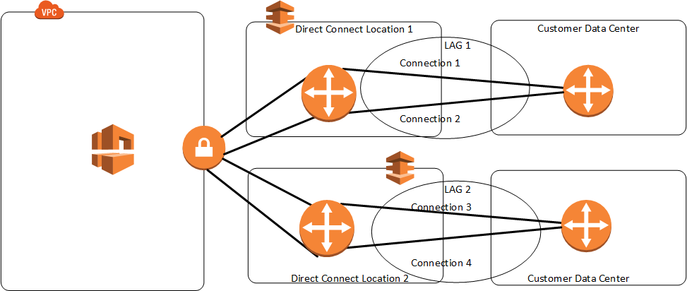 Link Aggregation Groups Aws Direct Connect Aws direct connect helps to create virtual interfaces directly to the aws cloud for e.g, to ec2 & s3 and to virtual private cloud (vpc), bypassing internet service providers in the network path. link aggregation groups aws direct