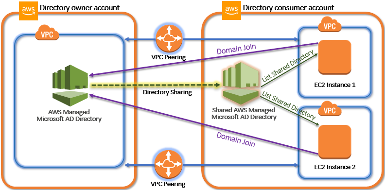 Key Directory Sharing Concepts - AWS Directory Service