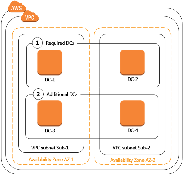 Deploy Additional Domain Controllers - AWS Directory Service