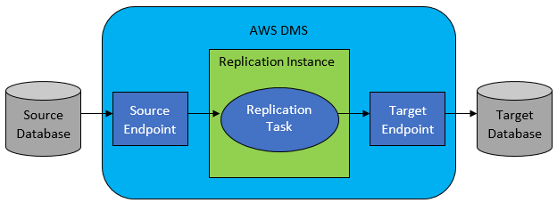 What Is AWS Database Migration Service? - AWS Database Migration Service