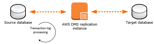 Working with an AWS DMS Replication Instance - AWS Database