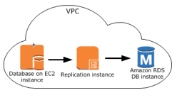 Setting Up a Network for a Replication Instance - AWS
