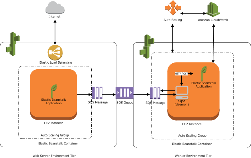 Worker Environments - AWS Elastic Beanstalk