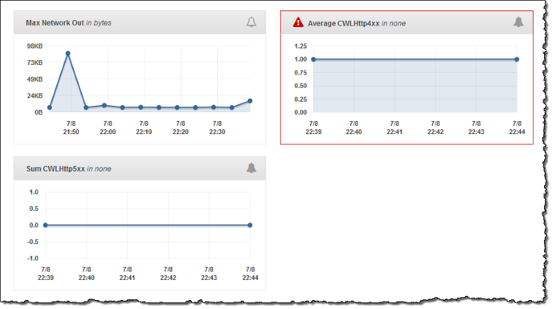 Using Elastic Beanstalk with Amazon CloudWatch Logs - AWS Elastic