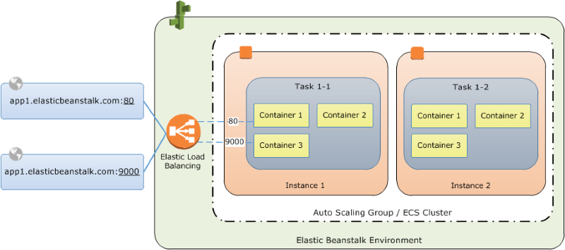 Multicontainer Docker Environments - AWS Elastic Beanstalk