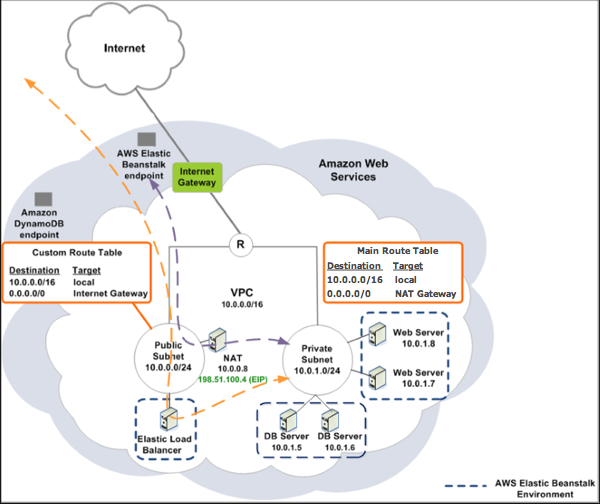 Example: Launching an Elastic Beanstalk in a VPC with Amazon RDS