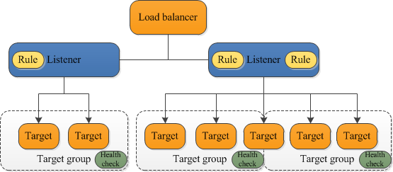 The components of a basic Application Load Balancer