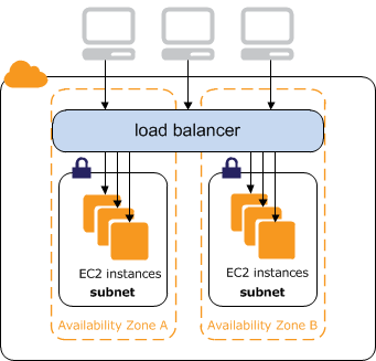 Internet facing classic load balancers elastic load balancing an internet facing load balancer routes traffic from the internet to your ec2 instances publicscrutiny Images