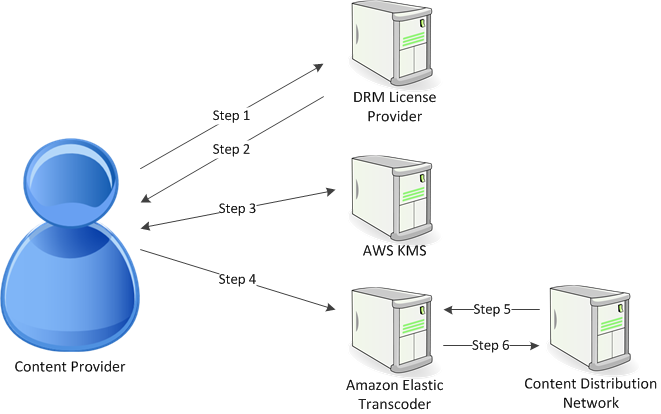 Digital Rights Management - Amazon Elastic Transcoder
