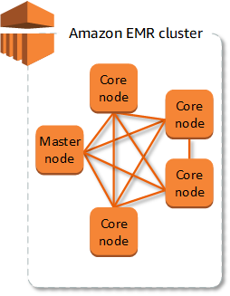 Overview of amazon emr amazon emr submitting work to a cluster ccuart Gallery