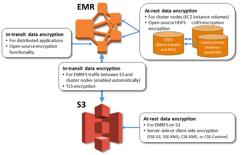 Encryption options amazon emr when you enable at rest data encryption you specify options for encrypting emrfs data in amazon s3 and local disk encryption together maxwellsz