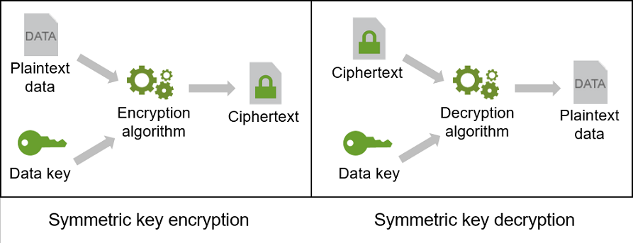 data encryption essay , storing as well as managing our passwords allowing us to click just the once and obtain the entire the password regarding information we require without en.