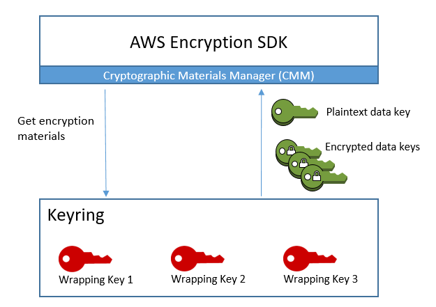 Using Keyrings - AWS Encryption SDK