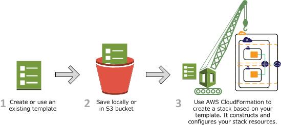 ... especifica el tipo de instancia como t1.micro . En el siguiente diagrama se resume el flujo de trabajo de AWS CloudFormation para la creación de pilas.