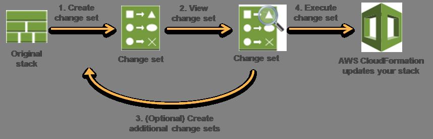Cree un conjunto de cambios enviando cambios para la pila que desea actualizar. Puede enviar una plantilla de pila modificada o valores de parámetros de ...