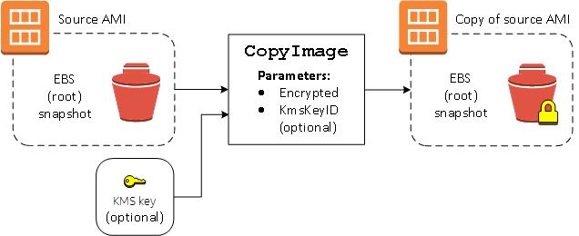 Uso del cifrado con AMI con respaldo EBS - Amazon Elastic ...