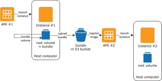Creación de una AMI de Linux con respaldo en el almacén de ...