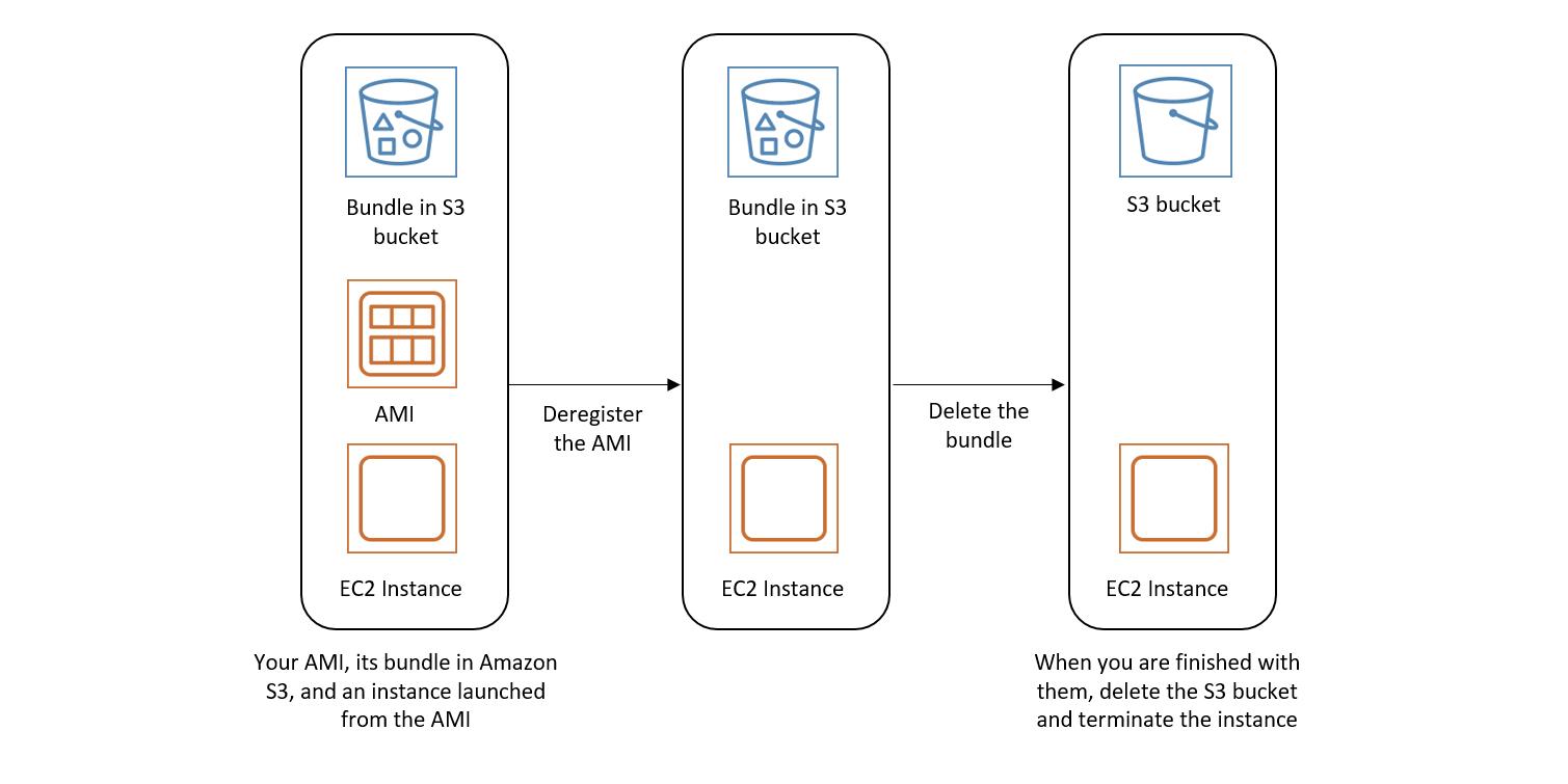 Anulación del registro de una AMI de Linux - Amazon Elastic ...