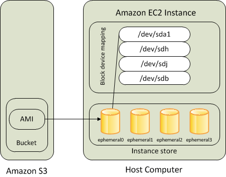 Volumen de dispositivo raíz de Amazon EC2 - Amazon Elastic ...