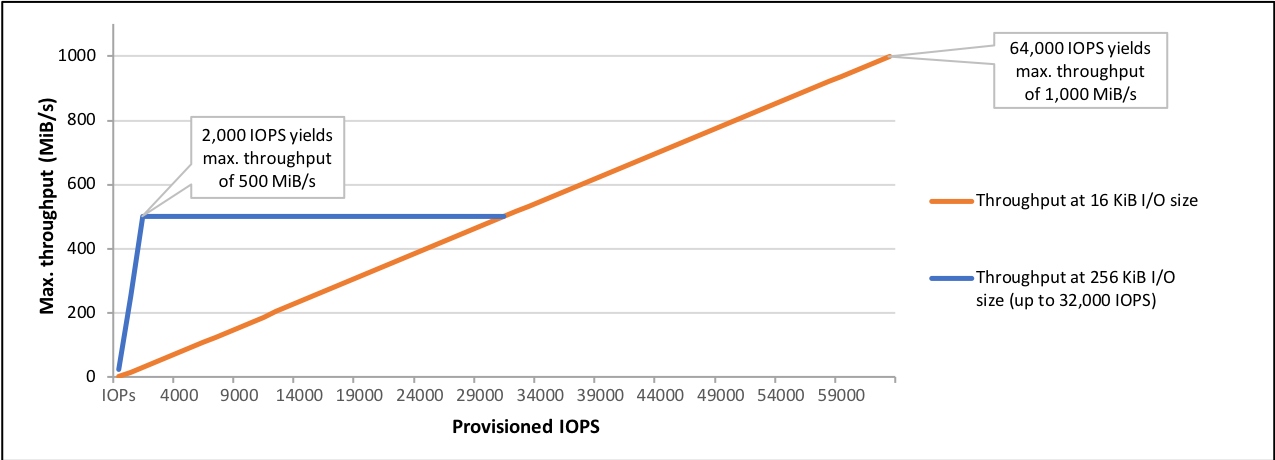 Límites de rendimiento de los volúmenes io1