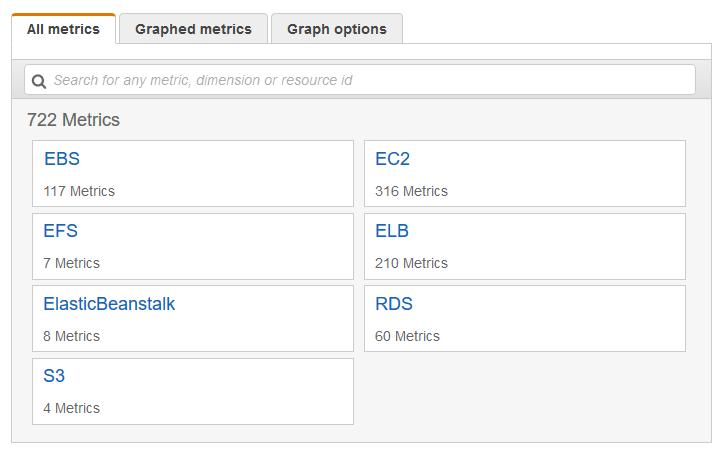 Mostrar las métricas de CloudWatch disponibles para las ...