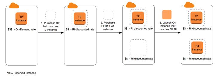Instancias reservadas - Amazon Elastic Compute Cloud