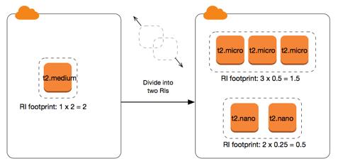 Modificación de Instancias reservadas - Amazon Elastic ...