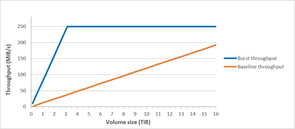 Comparación del rendimiento de referencia y de ráfaga de sc1